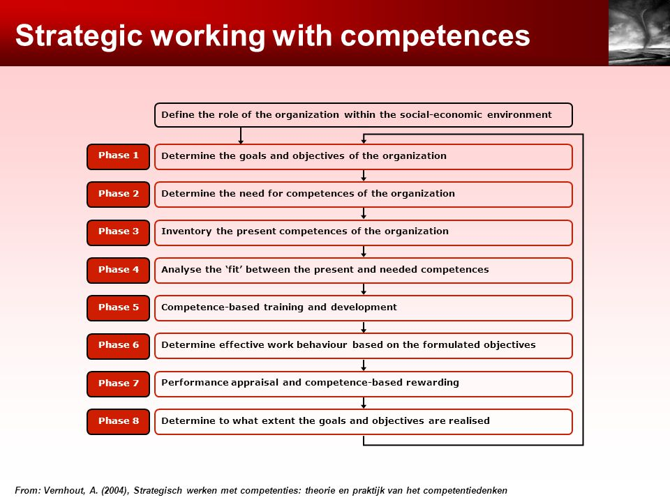 Strategic working with competences Define the role of the organization within the social-economic environment Phase 1 Phase 2 Phase 3 Phase 4 Phase 5 Phase 6 Phase 7 Determine the goals and objectives of the organization Determine the need for competences of the organization Inventory the present competences of the organization Analyse the fit between the present and needed competences Competence-based training and development Determine to what extent the goals and objectives are realised Determine effective work behaviour based on the formulated objectives Performance appraisal and competence-based rewarding Phase 8 From: Vernhout, A.