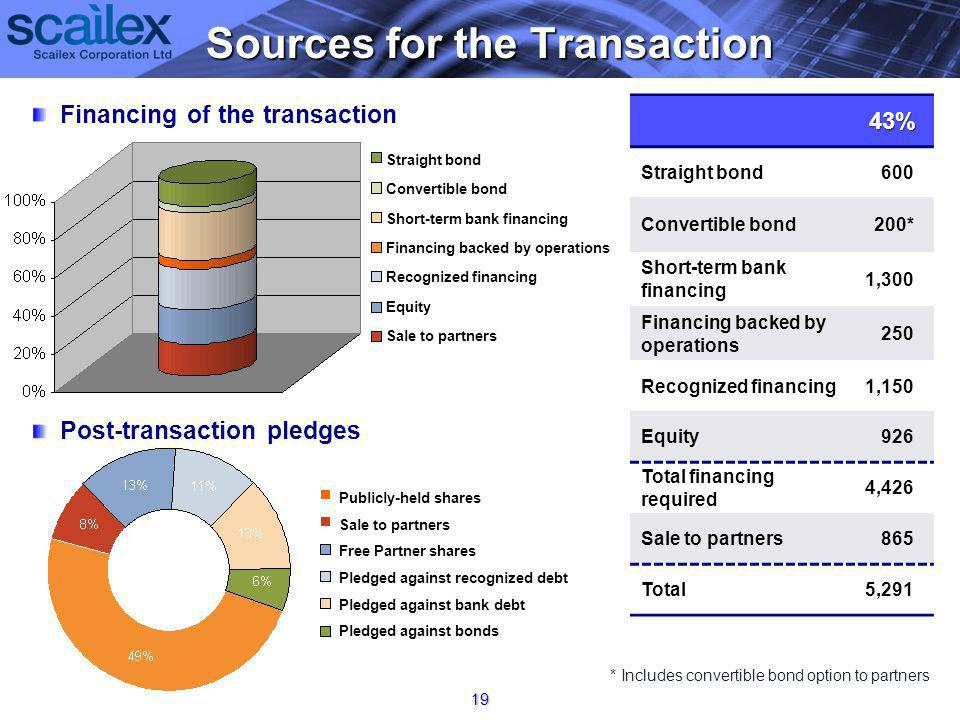 Sources for the Transaction Sources for the Transaction 19 43% 600Straight bond 200*Convertible bond 1,300 Short-term bank financing 250 Financing backed by operations 1,150Recognized financing 926Equity 4,426 Total financing required 865Sale to partners 5,291Total * Includes convertible bond option to partners Financing of the transaction Post-transaction pledges Straight bond Convertible bond Short-term bank financing Financing backed by operations Recognized financing Equity Sale to partners Publicly-held shares Sale to partners Free Partner shares Pledged against recognized debt Pledged against bank debt Pledged against bonds