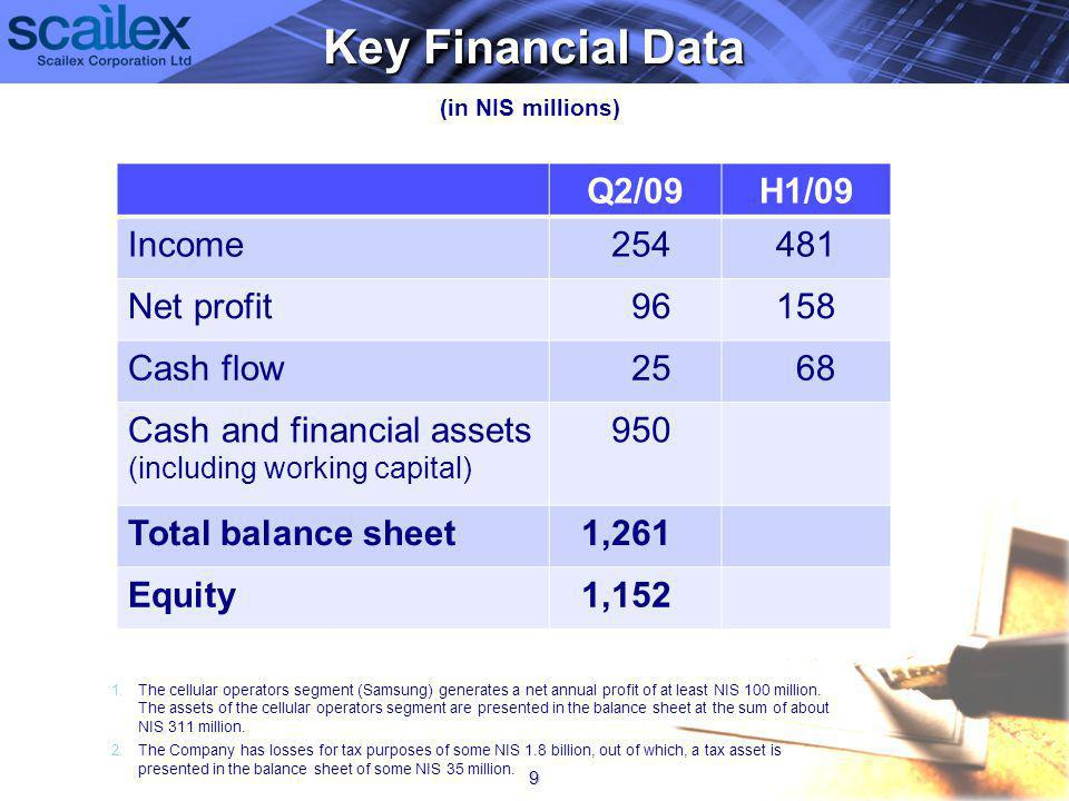 Key Financial Data (in NIS millions) 9 Q2/09H1/09 Income254481 Net profit96158 Cash flow2568 Cash and financial assets (including working capital) 950 Total balance sheet1,261 Equity1,152 1.