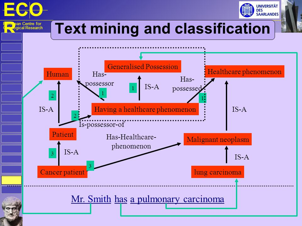 ECO R European Centre for Ontological Research Text mining and classification Having a healthcare phenomenon Generalised Possession Healthcare phenome