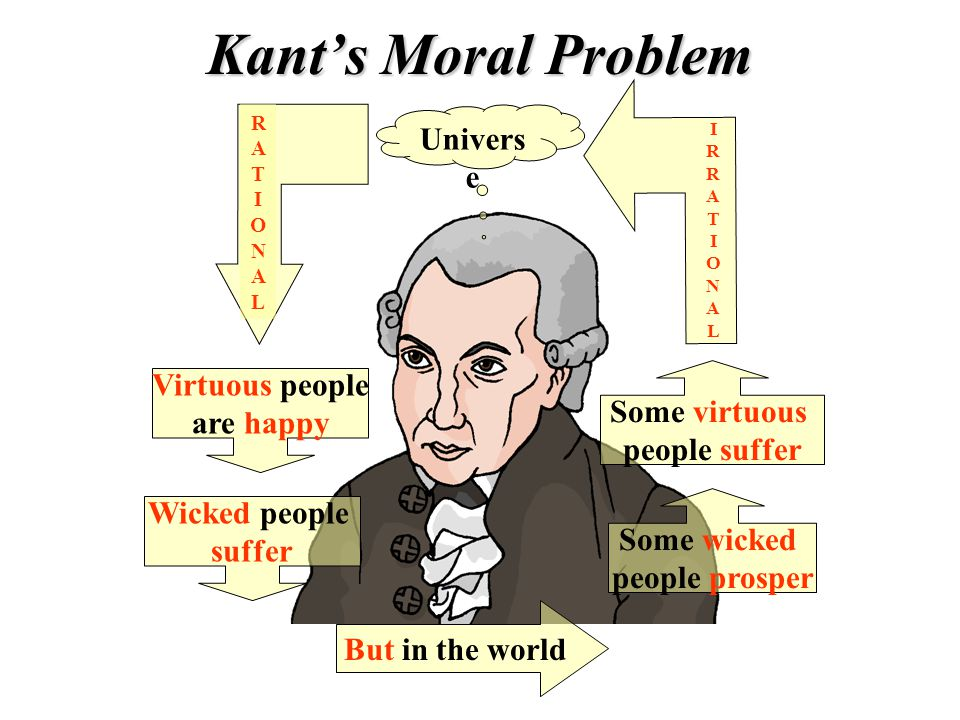 RATIONALRATIONAL Virtuous people are happy Wicked people suffer Some wicked people prosper Some virtuous people suffer IRRATIONALIRRATIONAL Kants Mora