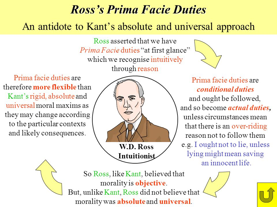 Rosss Prima Facie Duties Rosss Prima Facie Duties An antidote to Kants absolute and universal approach Ross asserted that we have Prima Facie duties a