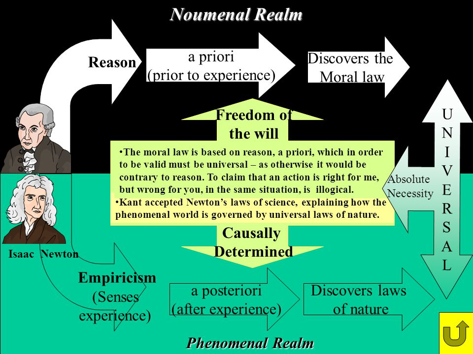 Noumenal Realm Phenomenal Realm Empiricism (Senses experience) a priori (prior to experience) a posteriori (after experience) Discovers the Moral law