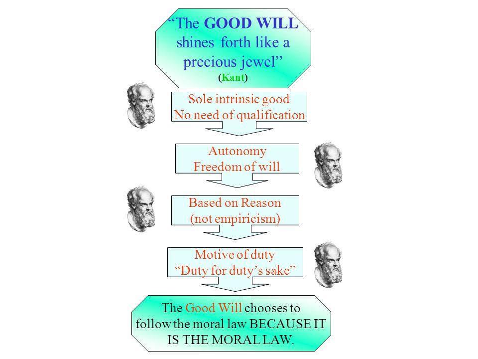 The GOOD WILL shines forth like a precious jewel (Kant) Autonomy Freedom of will Based on Reason (not empiricism) Motive of duty Duty for dutys sake T