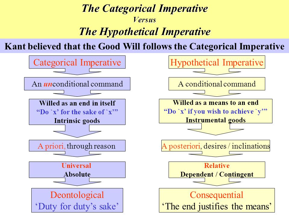 The Categorical Imperative Versus The Hypothetical Imperative Categorical Imperative An unconditional command Willed as an end in itself Do `x for the