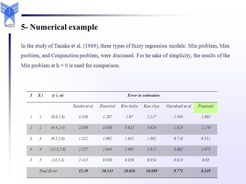 IX i(y i, ei)Error in estimation Tanaka et al.DiamondKim-bishuKao chyuNasrabadi et alProposed 11(8.0,1.8)3.3502.2072.072.2172.5642.805 22(6.4,2.4)2.85
