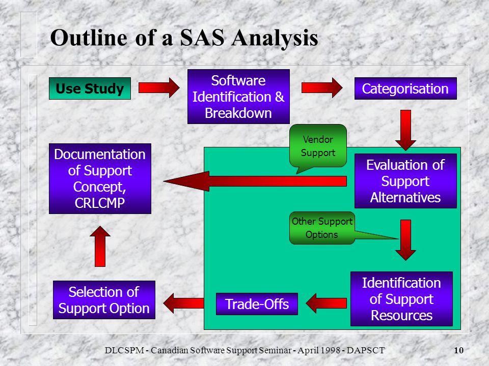 DLCSPM - Canadian Software Support Seminar - April 1998 - DAPSCT9 Structure for a SAS Process Project Life Cycle Pre-Concept Concept Development Post-