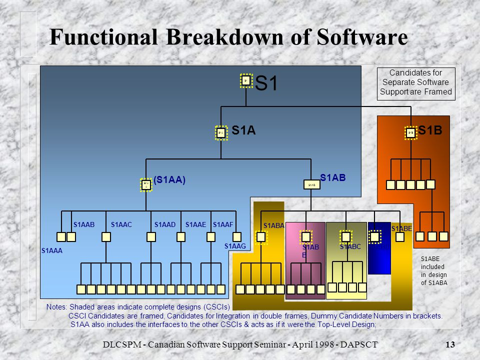DLCSPM - Canadian Software Support Seminar - April 1998 - DAPSCT12 Functional Breakdown Principles n The Functional Software are all those elements th