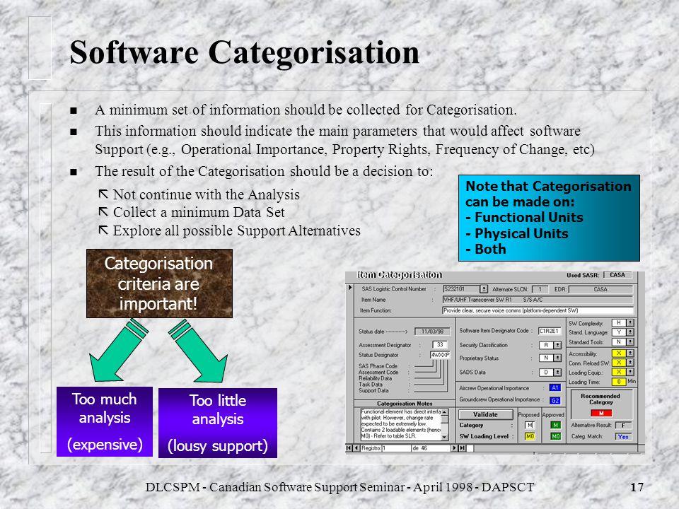 DLCSPM - Canadian Software Support Seminar - April 1998 - DAPSCT16 Physical Breakdown of Software L1 Comms System Load L11 Transceiver LRI Load L12 Au