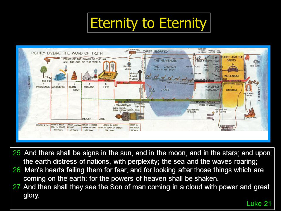 Eternity to Eternity 25 And there shall be signs in the sun, and in the moon, and in the stars; and upon the earth distress of nations, with perplexity; the sea and the waves roaring; 26 Men s hearts failing them for fear, and for looking after those things which are coming on the earth: for the powers of heaven shall be shaken.