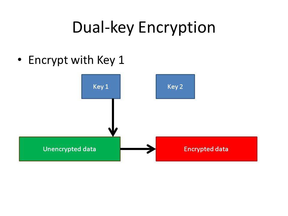 Dual-key Encryption Encrypt with Key 1 Key 1Key 2 Unencrypted dataEncrypted data