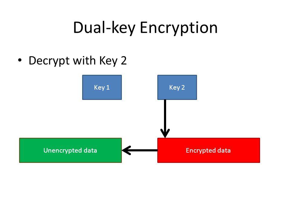 Dual-key Encryption Decrypt with Key 2 Key 1Key 2 Unencrypted dataEncrypted data