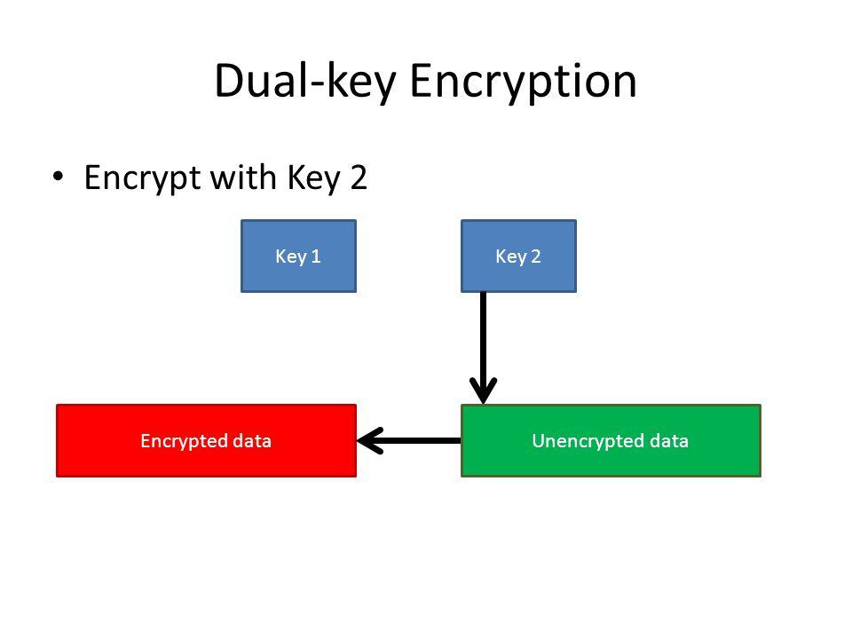 Dual-key Encryption Encrypt with Key 2 Key 1Key 2 Encrypted dataUnencrypted data