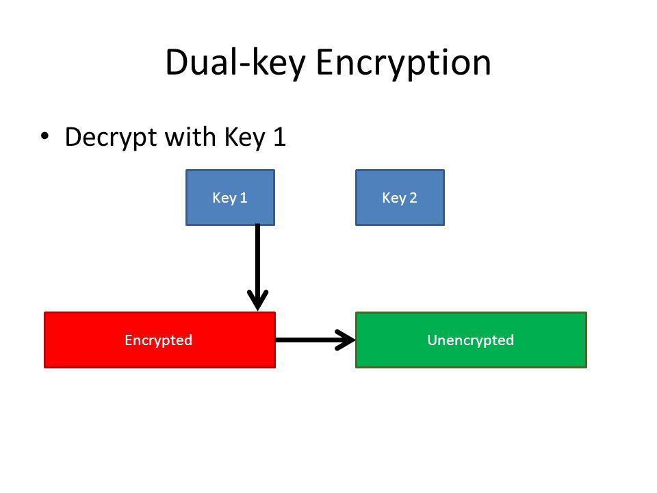 Dual-key Encryption Decrypt with Key 1 Key 1Key 2 EncryptedUnencrypted