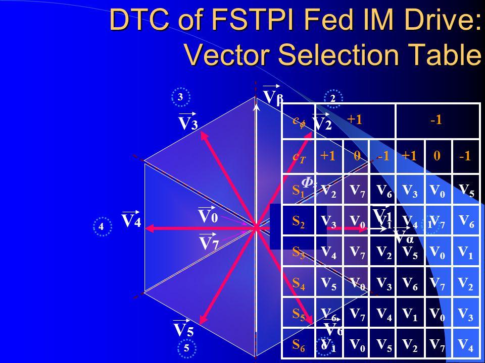FSTPI Fed IM Drive: Direct Torque Control Scheme