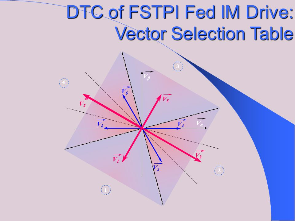 ΦsΦs θs θs 1 3 6 5 4 2 VαVα VβVβ V2V2 V1V1 V3V3 V4V4 V5V5 V6V6 V0V0 V7V7 DTC of FSTPI Fed IM Drive: Vector Selection Table V4V4 V3V3 V2V2 V1V1 V7V7 V0V0 V7V7 V0V0 V7V7 V0V0 V2V2 V1V1 V6V6 V5V5 V4V4 V3V3 V5V5 V4V4 V3V3 V2V2 V1V1 V6V6 V0V0 V7V7 V0V0 V7V7 V0V0 V7V7 V1V1 V6V6 V5V5 V4V4 V3V3 V2V2 S6S6 S5S5 S4S4 S3S3 S2S2 S1S1 0+10+1 +1 cTcT c V5V5 V6V6