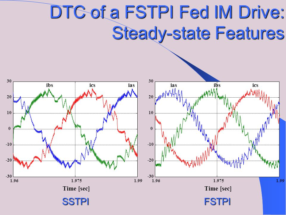 SSTPIFSTPI DTC of a FSTPI Fed IM Drive: Steady-state Features