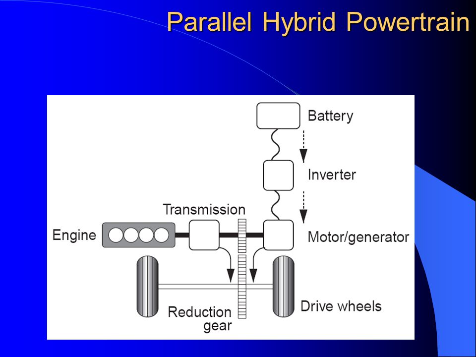 Series Hybrid Powertain Series Hybrid Powertain