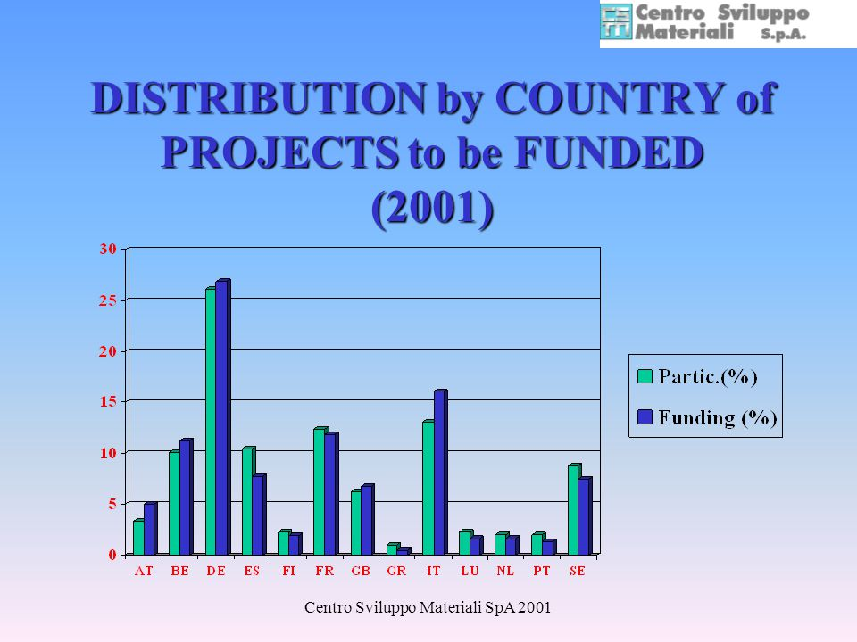 Centro Sviluppo Materiali SpA 2001 DISTRIBUTION by COUNTRY of PROJECTS to be FUNDED (2001)