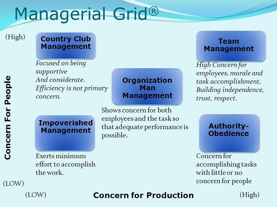 Managerial Grid ® Country Club Management Team Management Organization Man Management Impoverished Management Authority- Obedience Concern For People Concern for Production (High) (LOW) Focused on being supportive And considerate.
