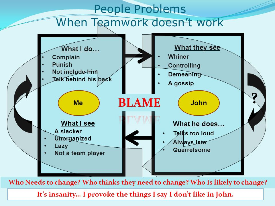 People Problems When Teamwork doesnt work What he does… Talks too loud Always late Quarrelsome What I see A slacker Unorganized Lazy Not a team player What they see Whiner Controlling Demeaning A gossip MeJohn What I do… Complain Punish Not include him Talk behind his back .
