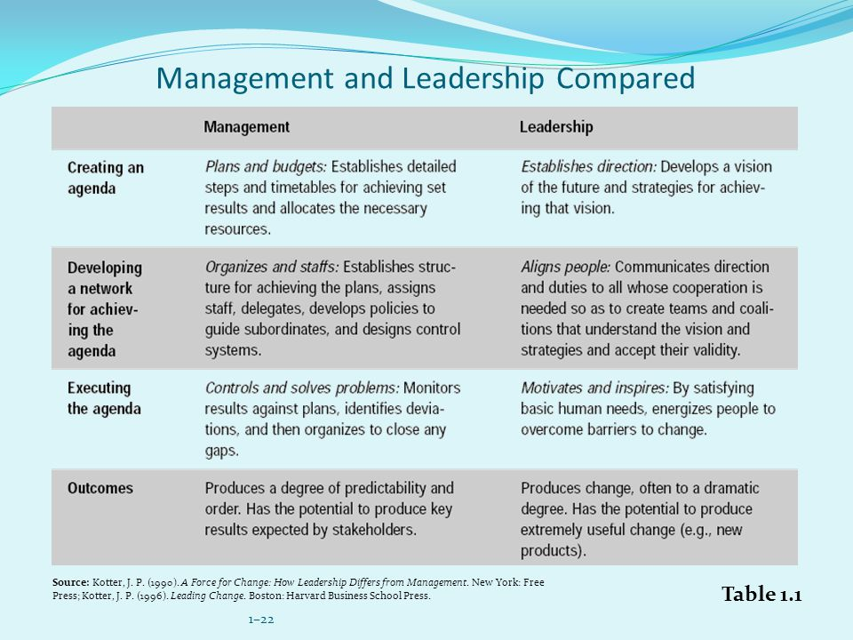 1–22 Management and Leadership Compared Table 1.1 Source: Kotter, J.