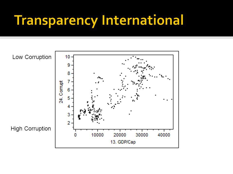 Low Corruption High Corruption