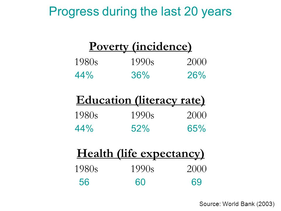 Progress during the last 20 years Poverty (incidence) 1980s1990s2000 44%36%26% Education (literacy rate) 1980s1990s2000 44%52%65% Health (life expecta