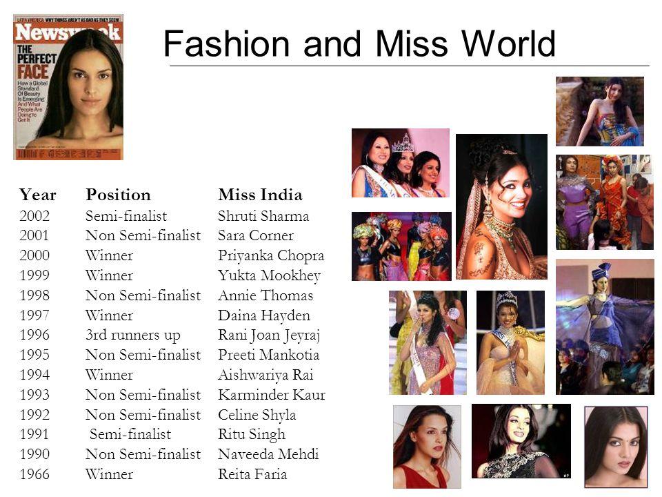 Fashion and Miss World YearPositionMiss India 2002Semi-finalistShruti Sharma 2001Non Semi-finalist Sara Corner 2000WinnerPriyanka Chopra 1999WinnerYuk
