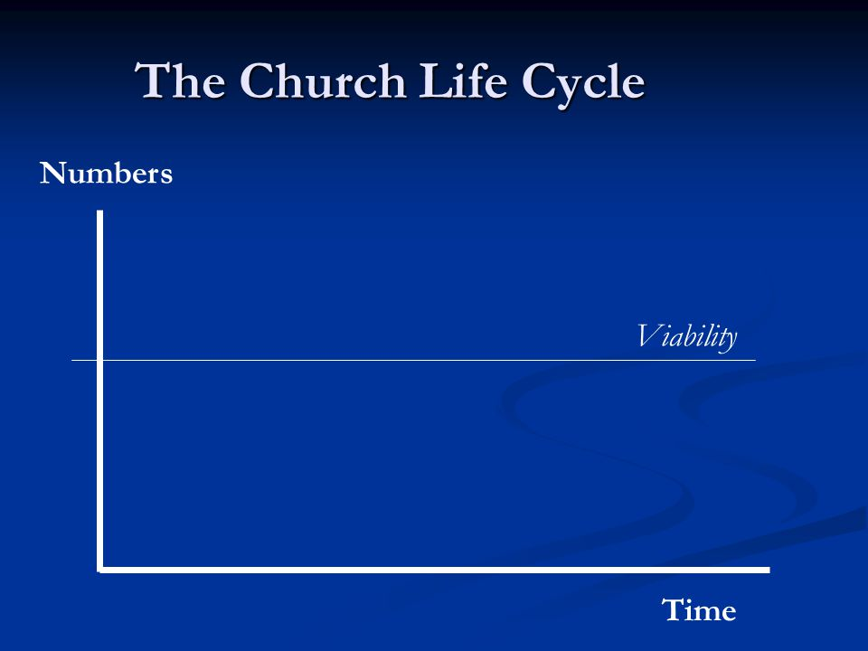 The Church Life Cycle Time Numbers Viability
