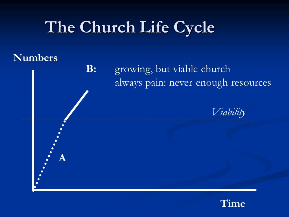 The Church Life Cycle Time Numbers Viability B: growing, but viable church always pain: never enough resources A