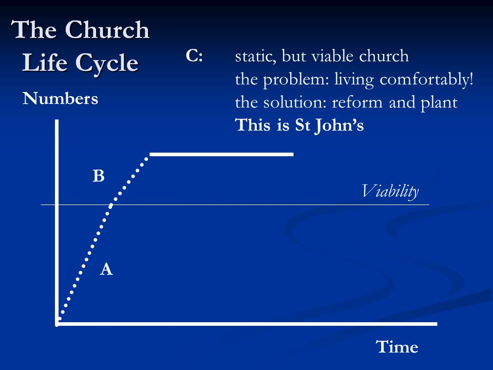 The Church Life Cycle Time Numbers Viability A B C: static, but viable church the problem: living comfortably.