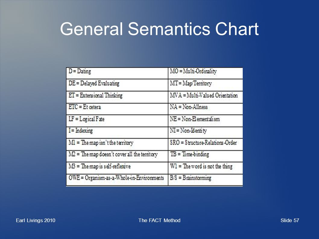 Slide 57 Earl Livings 2010The FACT Method General Semantics Chart