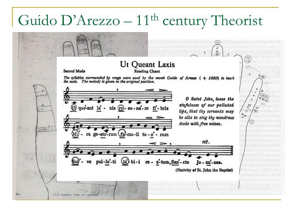 Guido DArezzo – 11 th century Theorist