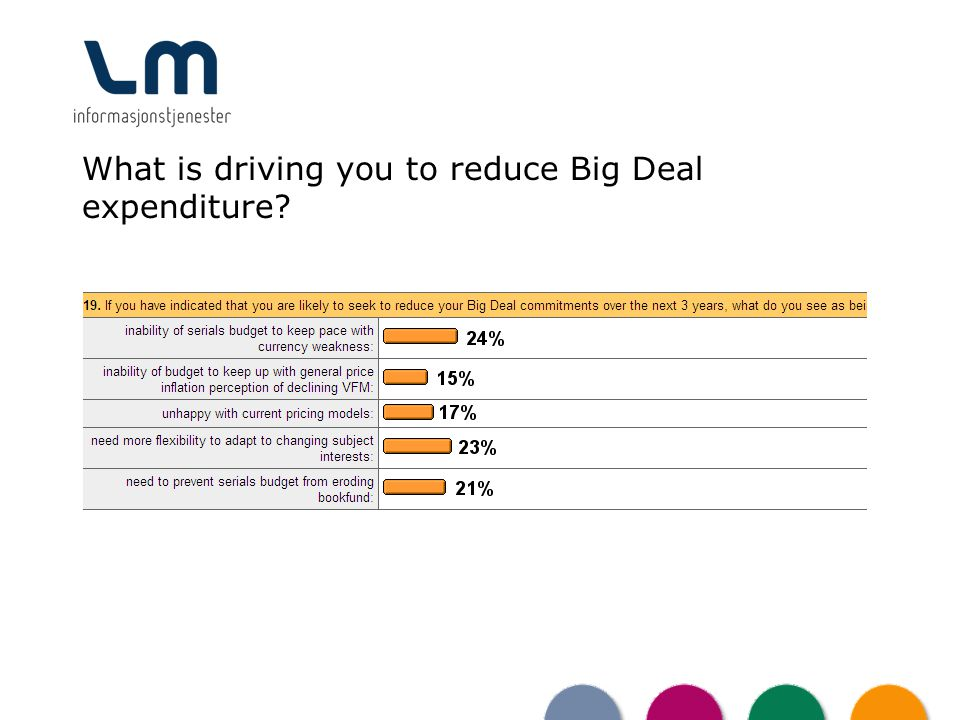 What is driving you to reduce Big Deal expenditure?