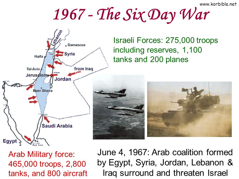 www.korbible.net 1967 - The Six Day War Arab Military force: 465,000 troops, 2,800 tanks, and 800 aircraft Israeli Forces: 275,000 troops including re