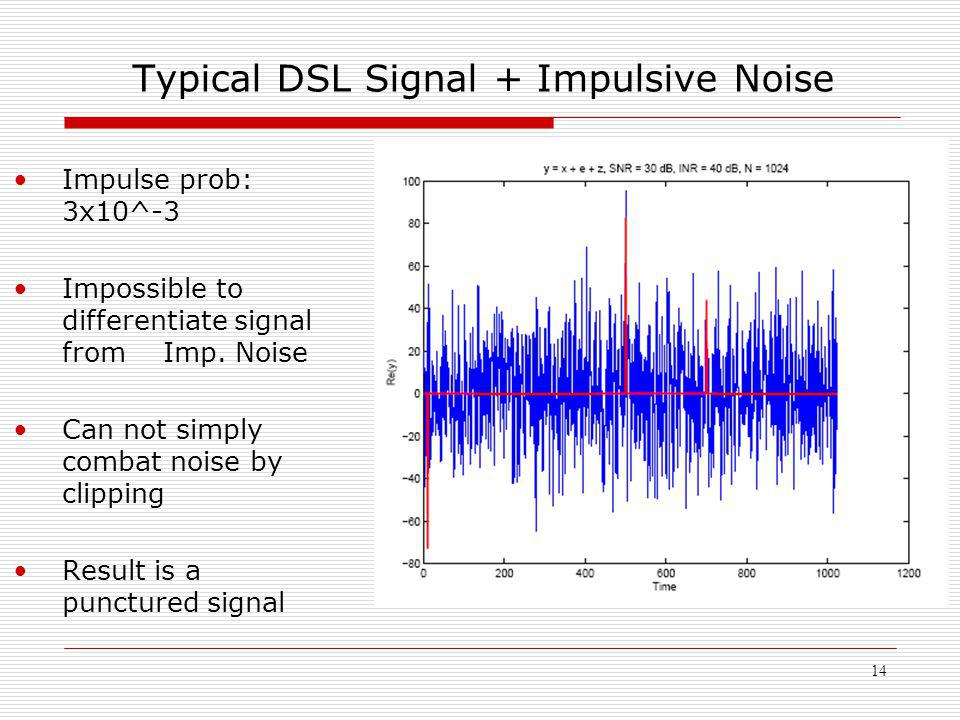 14 Typical DSL Signal + Impulsive Noise Impulse prob: 3x10^-3 Impossible to differentiate signal from Imp. Noise Can not simply combat noise by clippi
