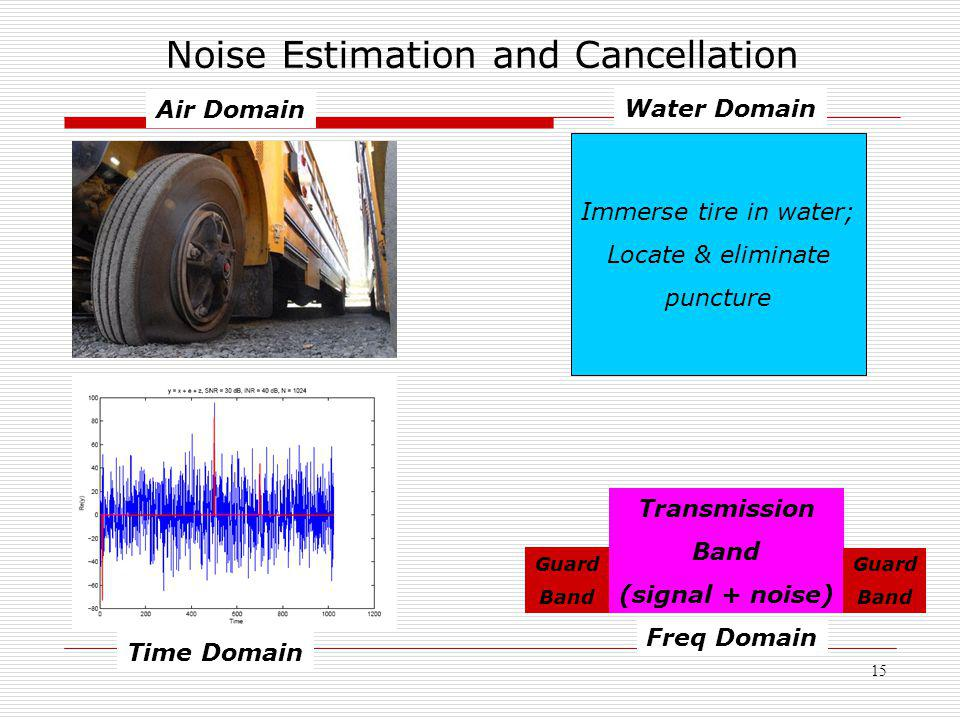 15 Noise Estimation and Cancellation Time Domain Air Domain Immerse tire in water; Locate & eliminate puncture Water Domain Freq Domain Transmission B