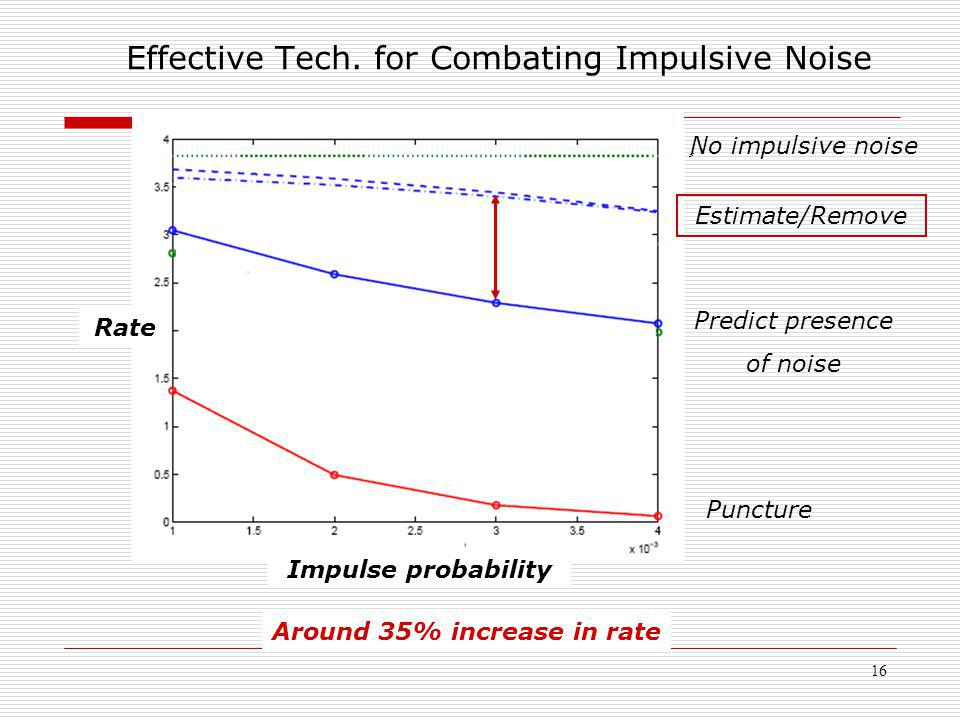 16 ٍ No impulsive noise Estimate/Remove Predict presence of noise Puncture Impulse probability Rate Around 35% increase in rate Effective Tech. for Co