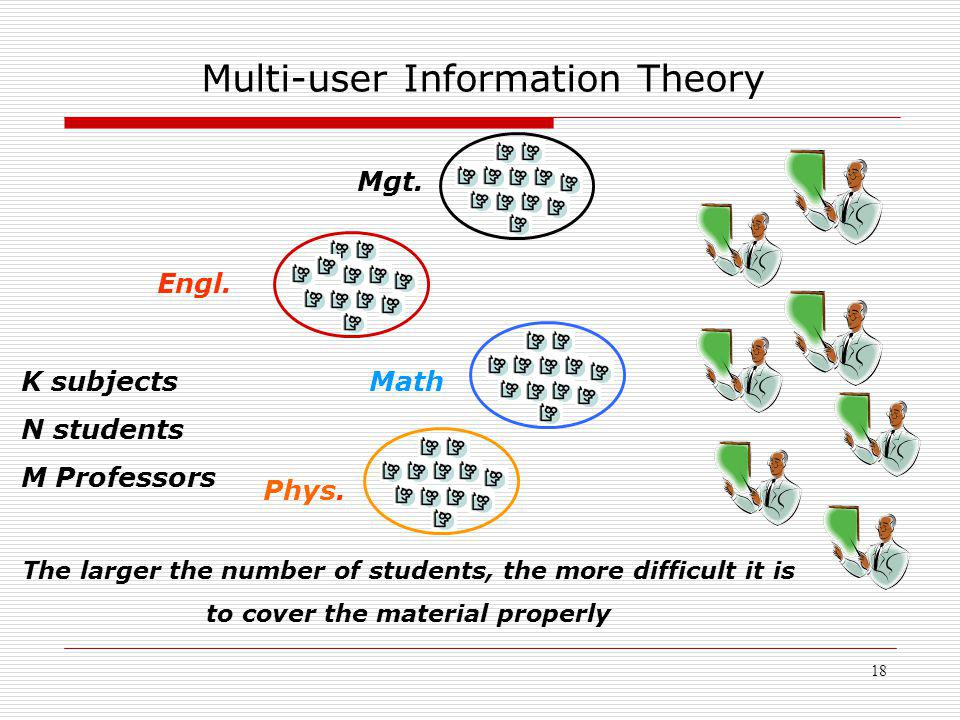18 Multi-user Information Theory Math Engl. K subjects N students M Professors Phys.