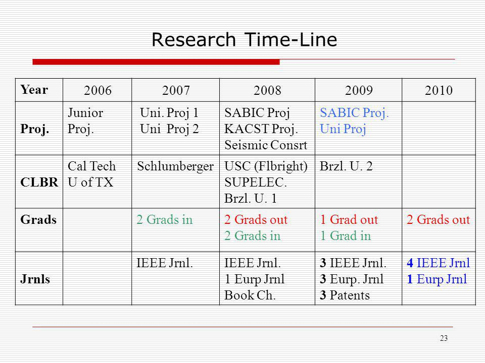 23 Research Time-Line 20102009200820072006 Year SABIC Proj.
