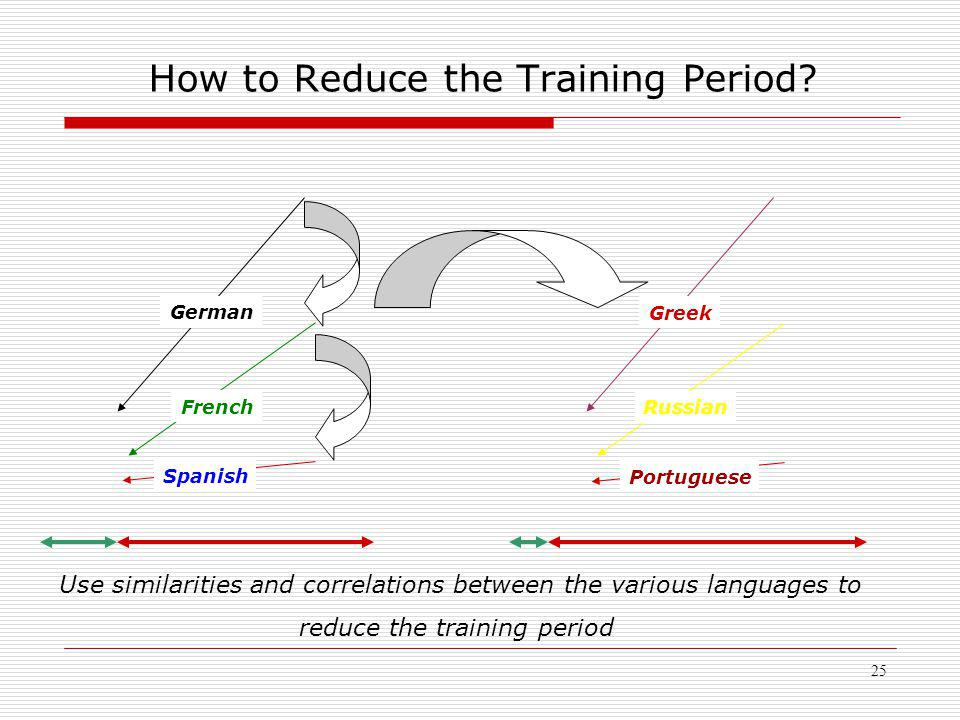 25 How to Reduce the Training Period.