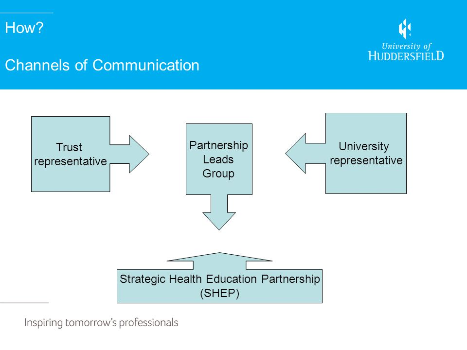 How? Channels of Communication Trust representative University representative Partnership Leads Group Strategic Health Education Partnership (SHEP)