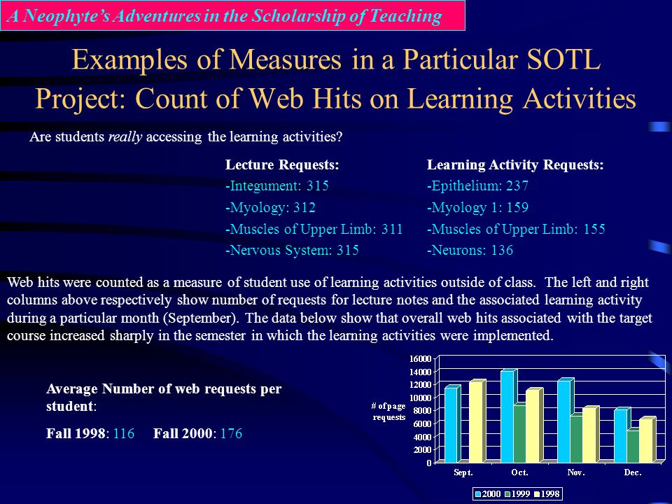 Examples of Measures in a Particular SOTL Project: Count of Web Hits on Learning Activities A Neophytes Adventures in the Scholarship of Teaching Are