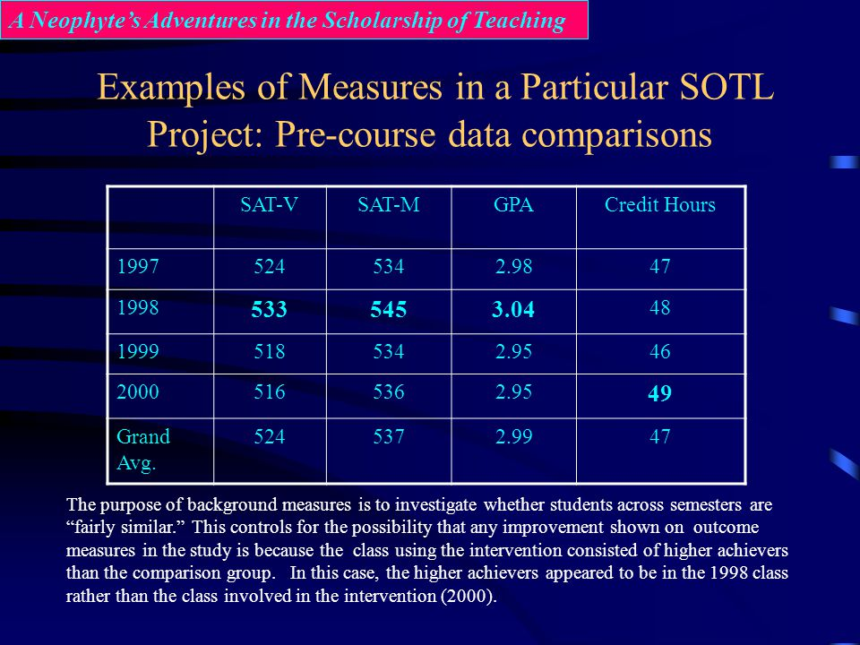 Examples of Measures in a Particular SOTL Project: Pre-course data comparisons SAT-VSAT-MGPACredit Hours 19975245342.9847 1998 5335453.04 48 199951853