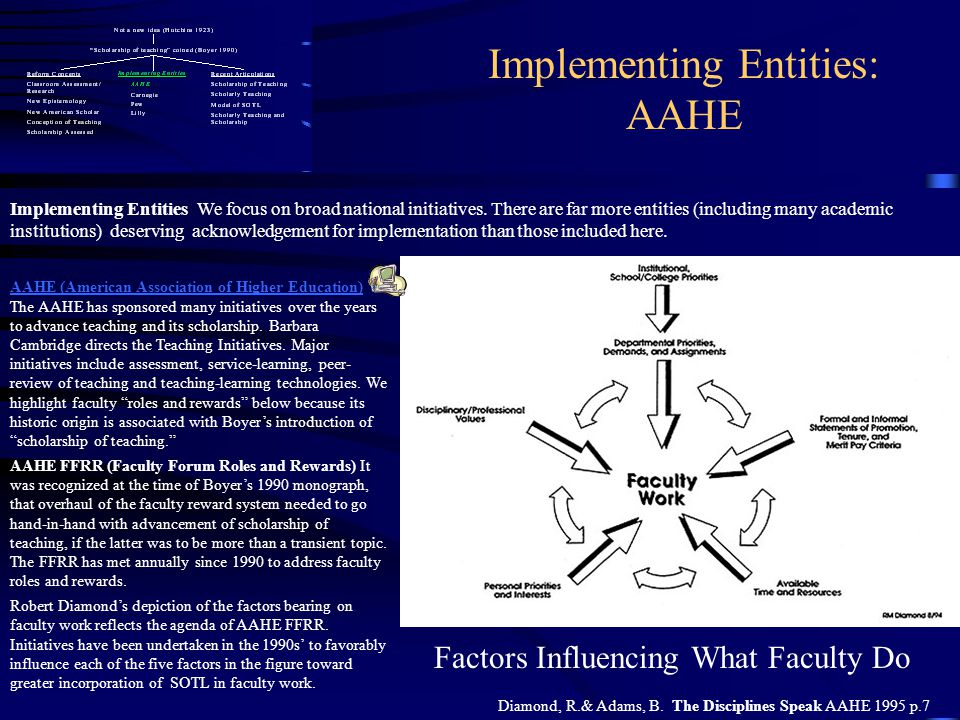 Implementing Entities: AAHE AAHE (American Association of Higher Education) AAHE (American Association of Higher Education) The AAHE has sponsored man