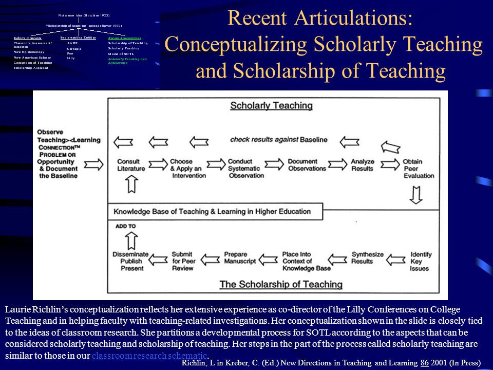 Recent Articulations: Conceptualizing Scholarly Teaching and Scholarship of Teaching Laurie Richlins conceptualization reflects her extensive experien