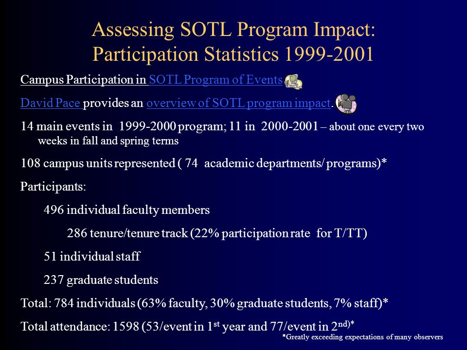 Campus Participation in SOTL Program of EventsSOTL Program of Events David Pace David Pace provides an overview of SOTL program impact.overview of SOT