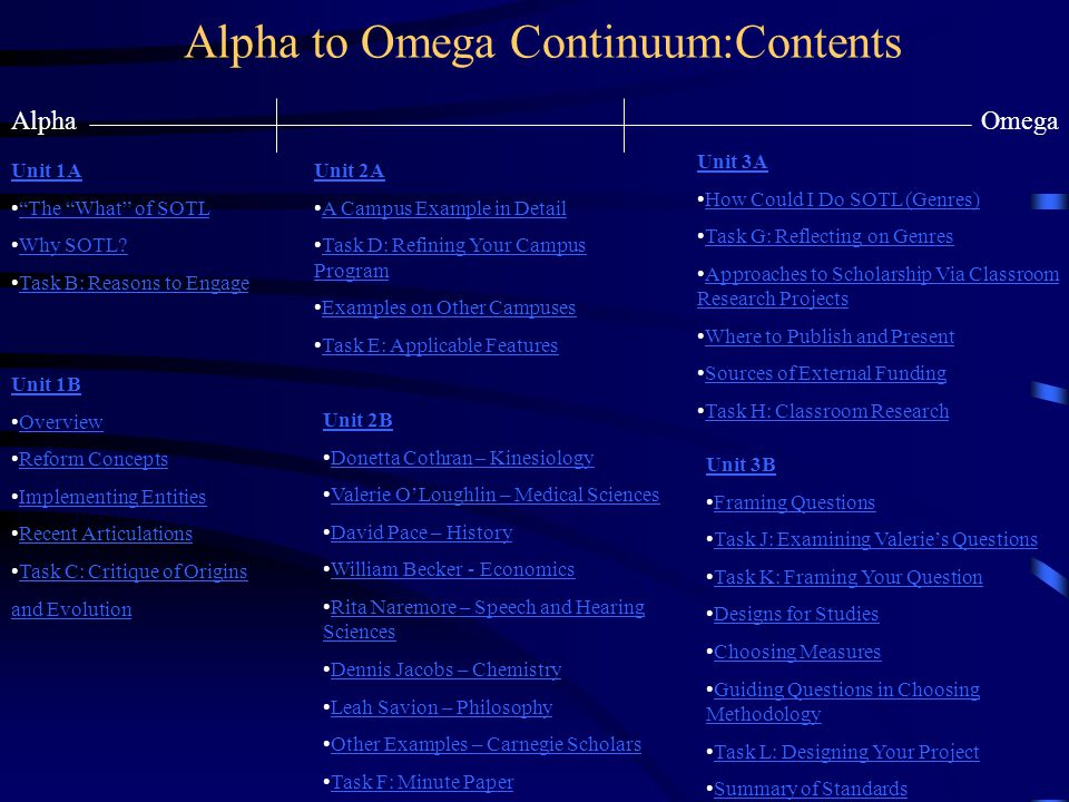 Alpha to Omega Continuum:Contents AlphaOmega Unit 1A The What of SOTL Why SOTL? Task B: Reasons to Engage Unit 1B Overview Reform Concepts Implementin