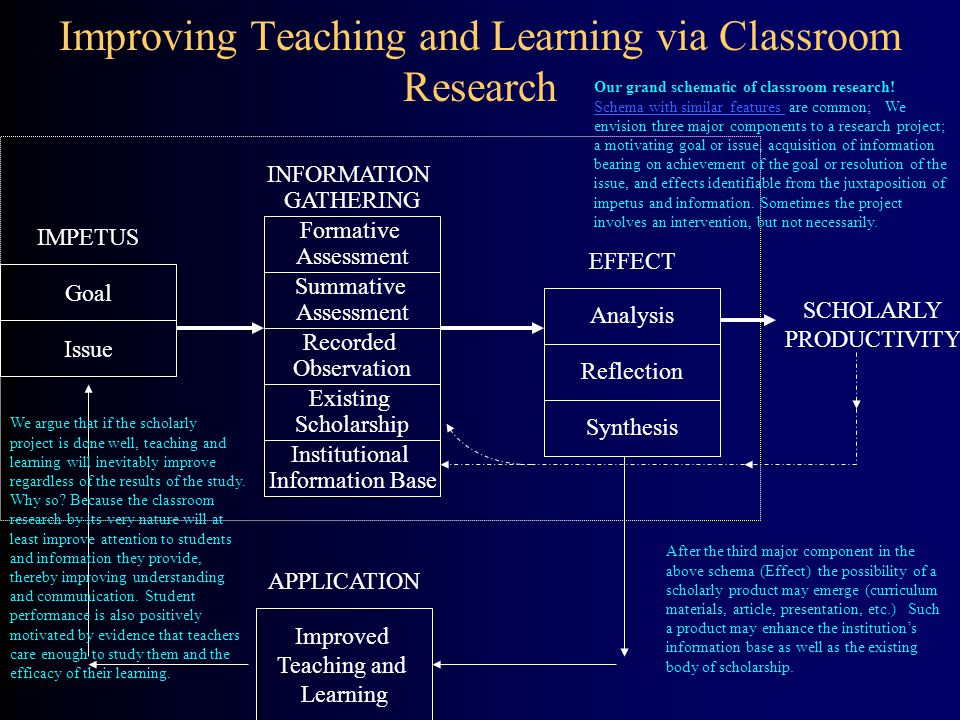Improving Teaching and Learning via Classroom Research Improved Teaching and Learning Existing Scholarship Recorded Observation Summative Assessment F